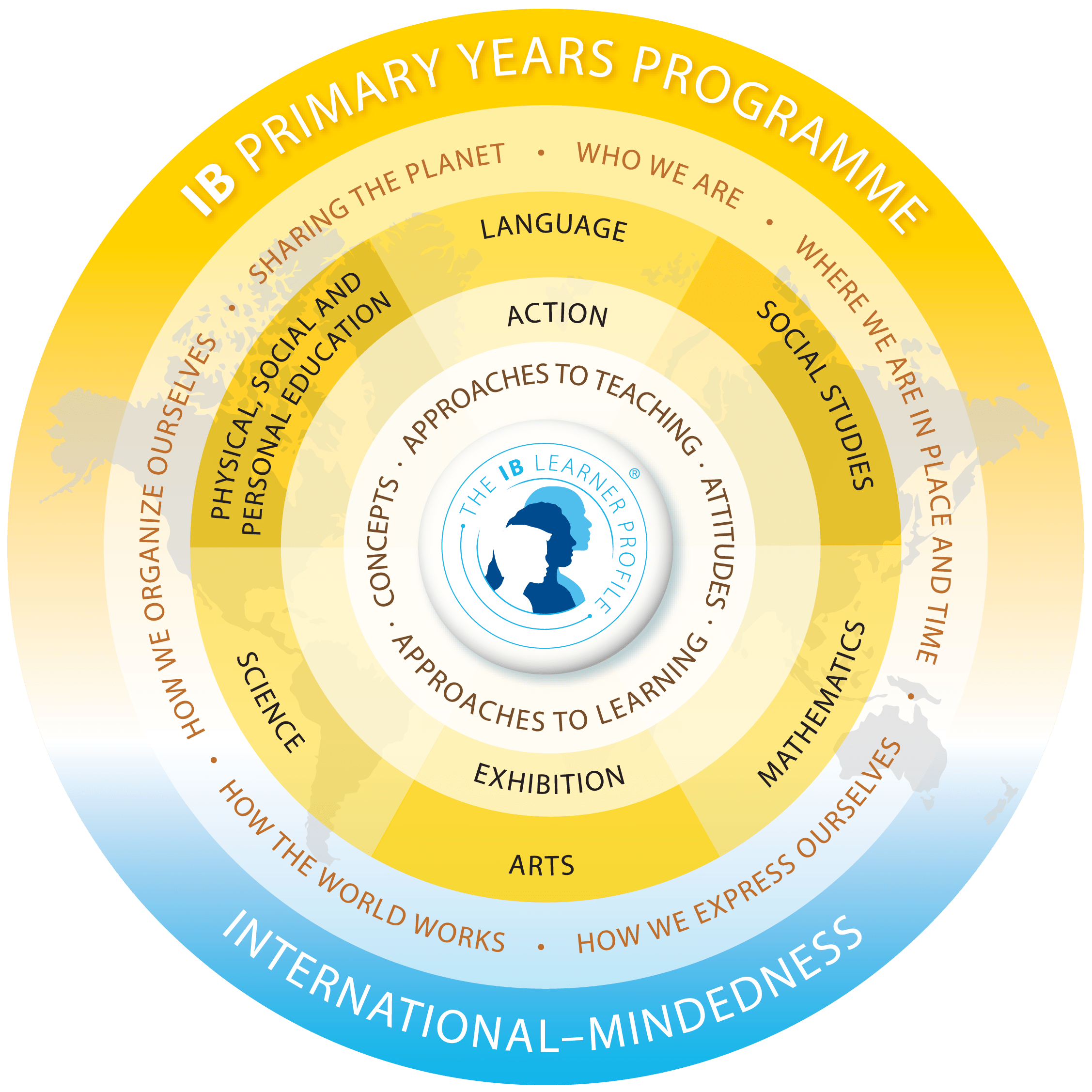 International Baccalaureate Primary Years Programme